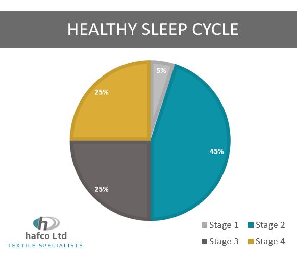 what does a healthy sleep cycle look like